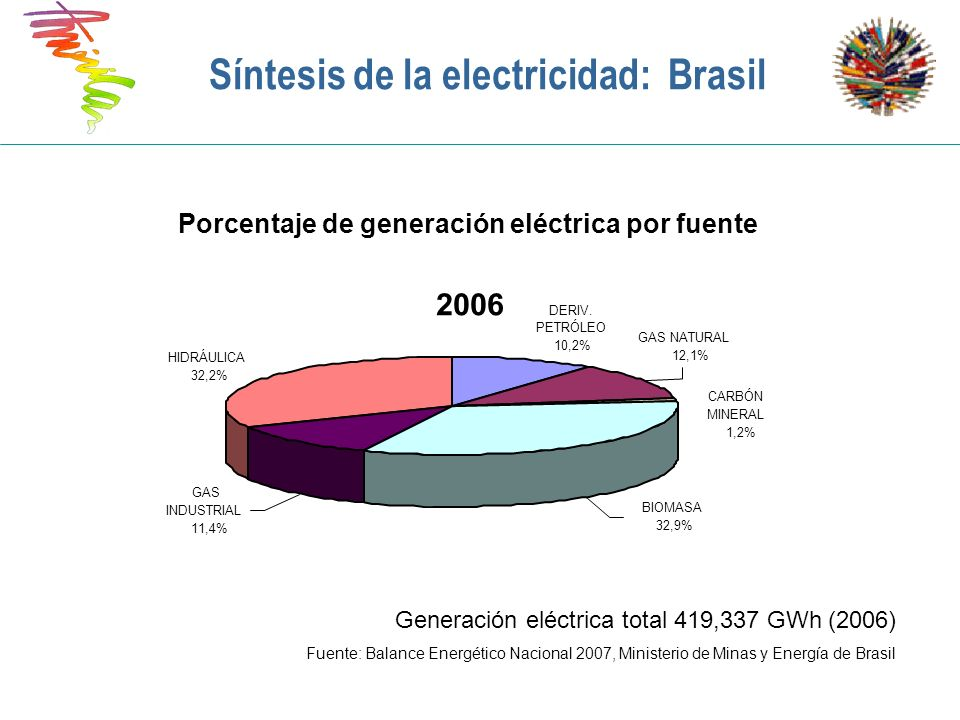 Síntesis de la electricidad: Brasil
