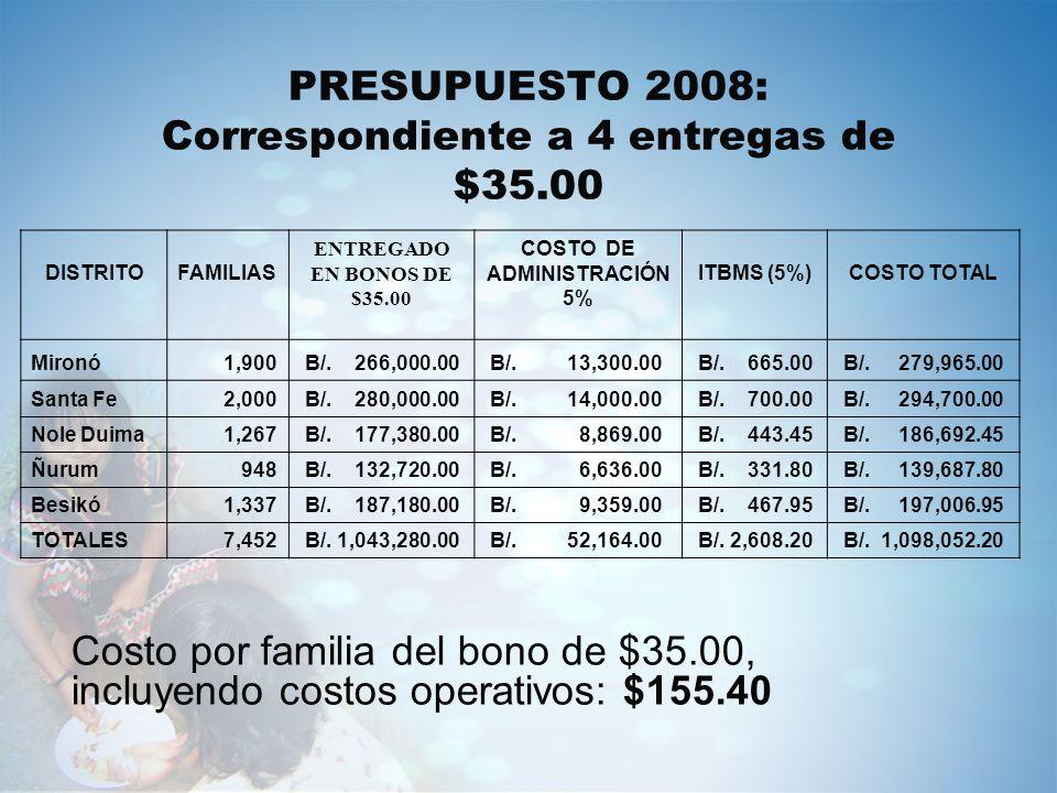 PRESUPUESTO 2008: Correspondiente a 4 entregas de $35.00