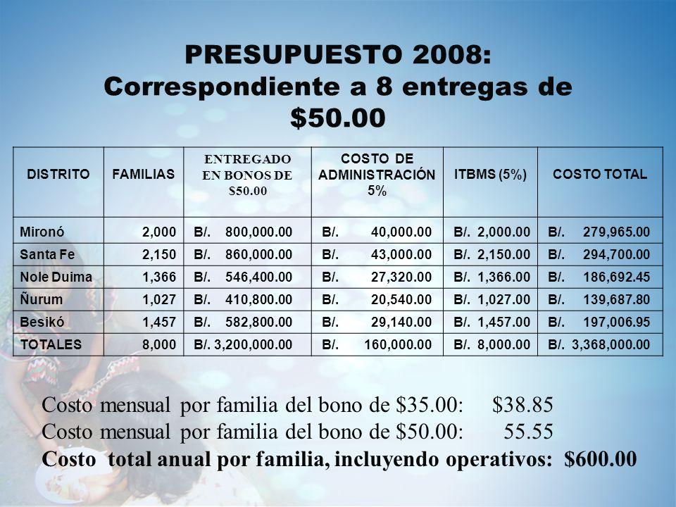 PRESUPUESTO 2008: Correspondiente a 8 entregas de $50.00