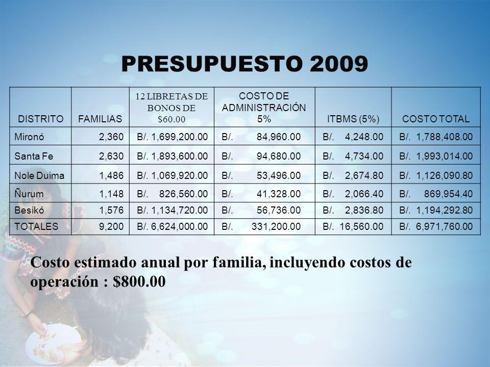 PRESUPUESTO 2009DISTRITO. FAMILIAS. 12 LIBRETAS DE. BONOS DE. $60.00. COSTO DE. ADMINISTRACIÓN. 5% ITBMS (5%)