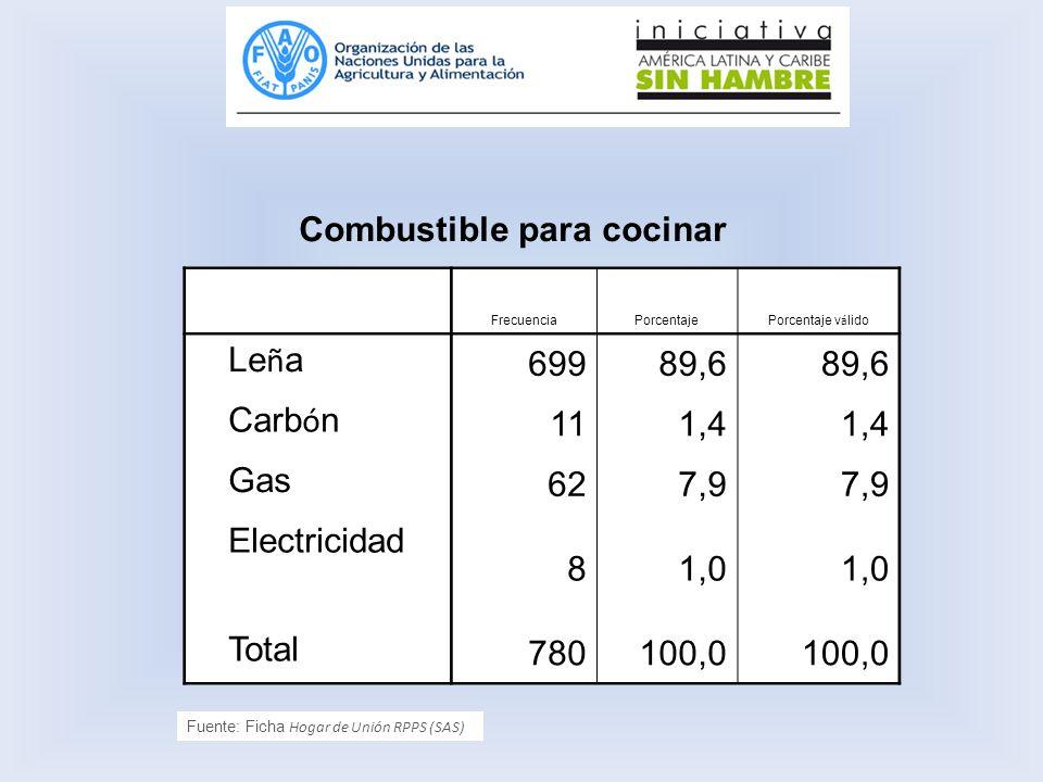 Leña 699 89,6 Carbón 11 1,4 Gas 62 7,9 Electricidad 8 1,0 Total 780