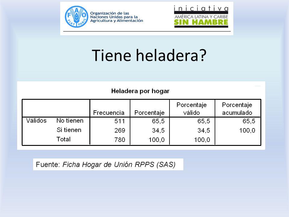 Tiene heladera Fuente: Ficha Hogar de Unión RPPS (SAS)