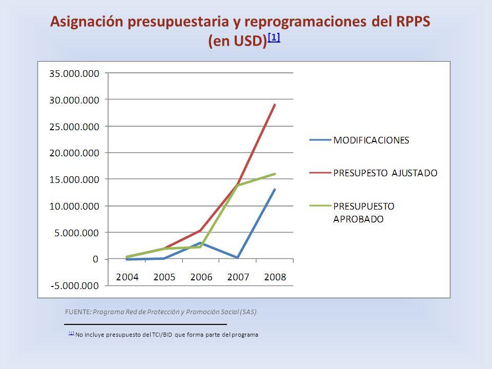 Asignación presupuestaria y reprogramaciones del RPPS