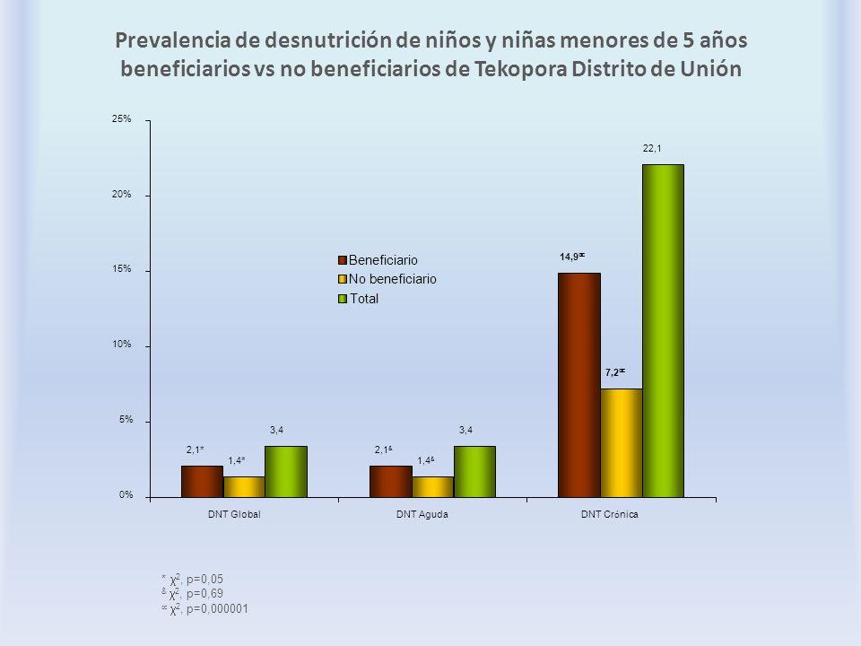 Prevalencia de desnutrición de niños y niñas menores de 5 años beneficiarios vs no beneficiarios de Tekopora Distrito de Unión