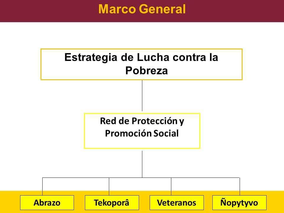 Marco General Estrategia de Lucha contra la Pobreza