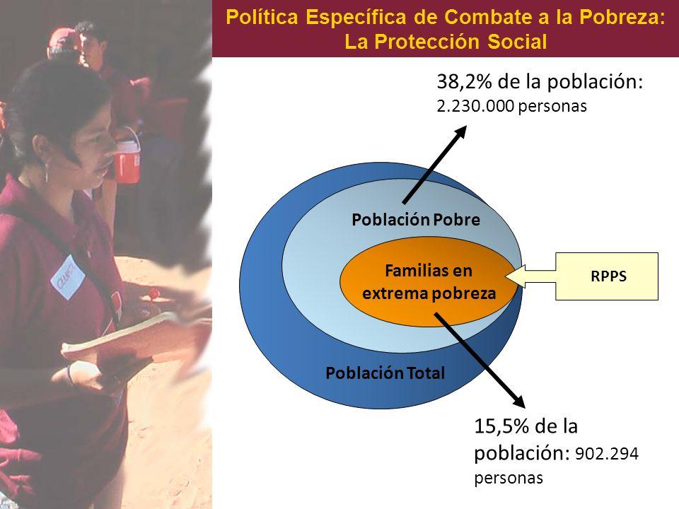 Política Específica de Combate a la Pobreza: