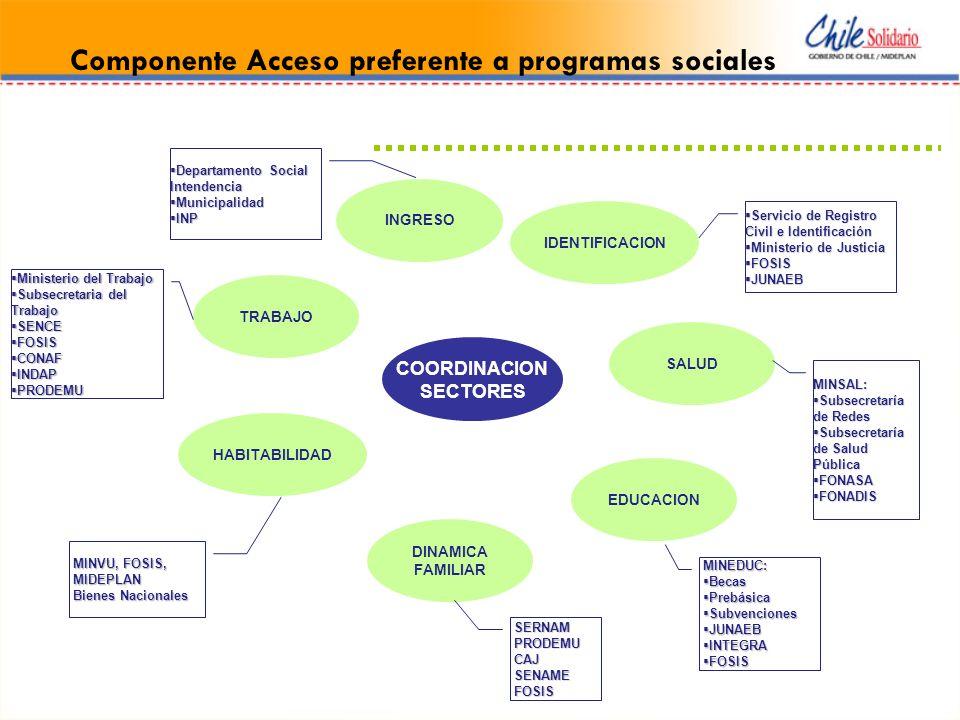 Componente Acceso preferente a programas sociales