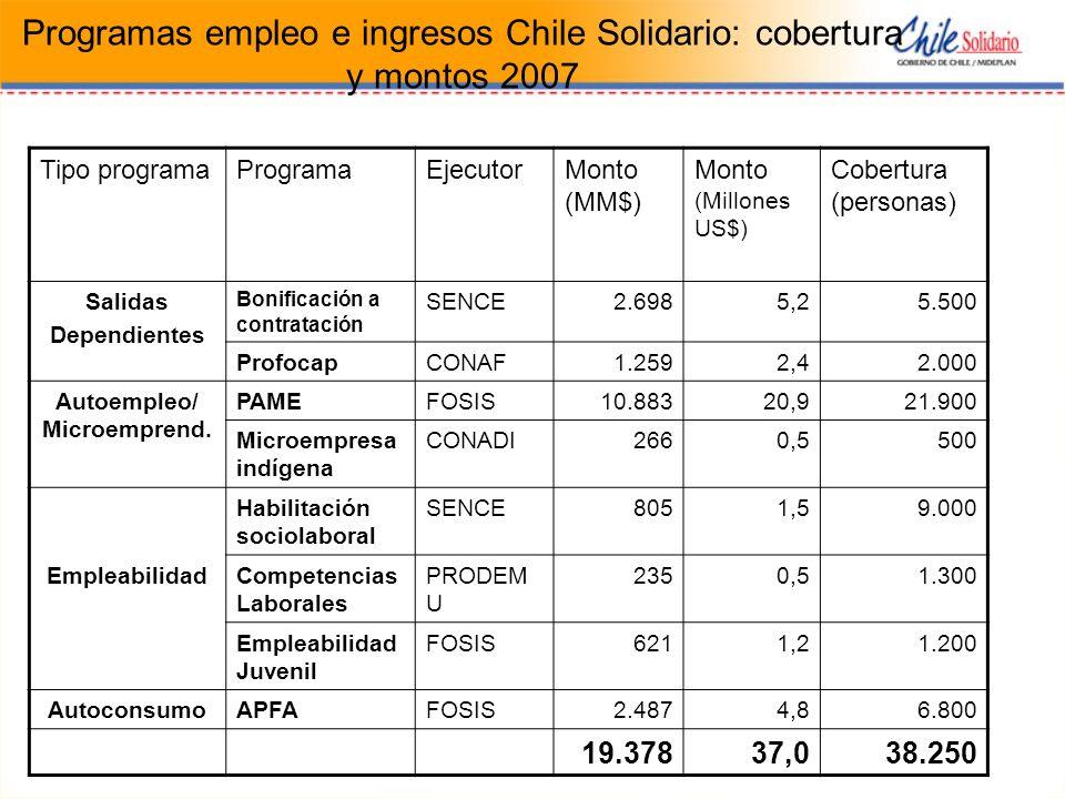 Programas empleo e ingresos Chile Solidario: cobertura y montos 2007