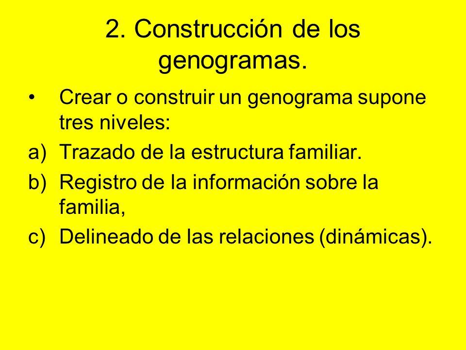 2. Construcción de los genogramas.