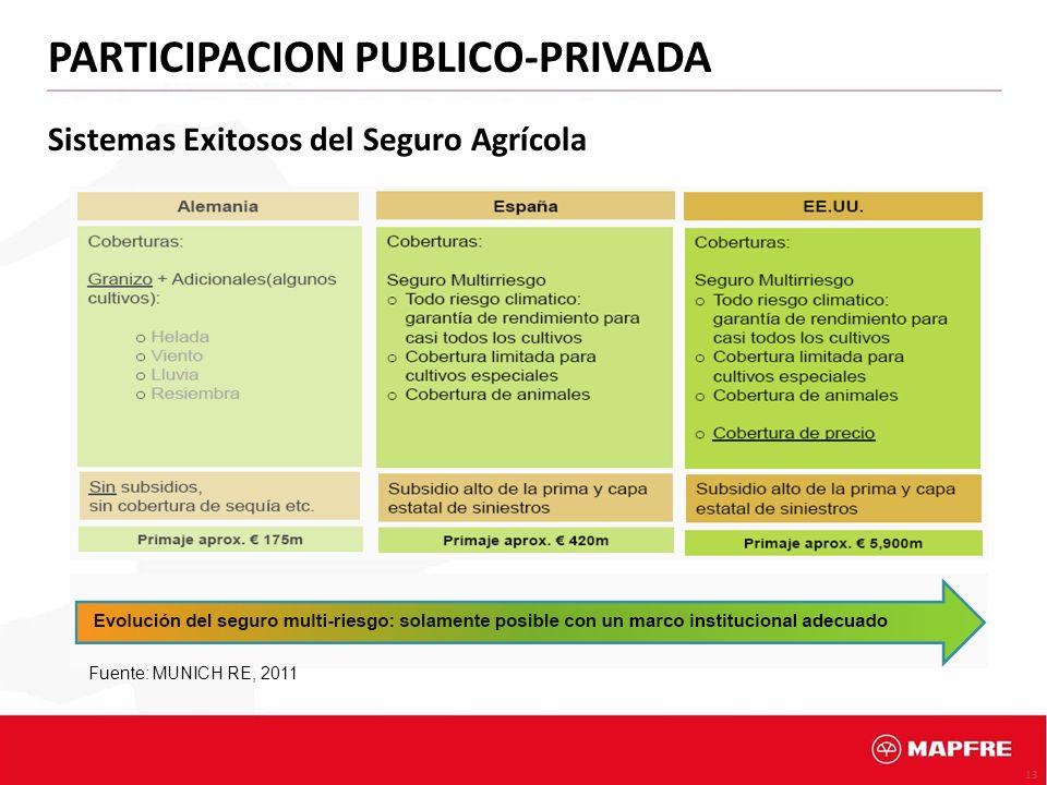 PARTICIPACION PUBLICO-PRIVADA Sistemas Exitosos del Seguro Agrícola