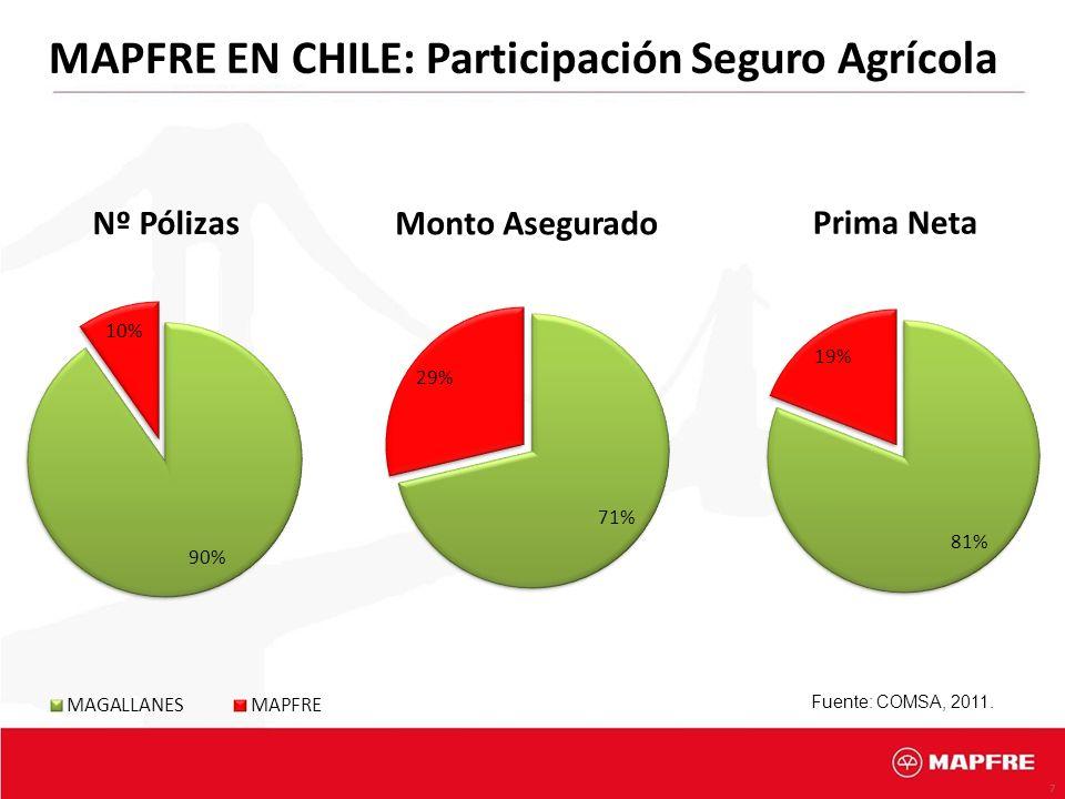 MAPFRE EN CHILE: Participación Seguro Agrícola