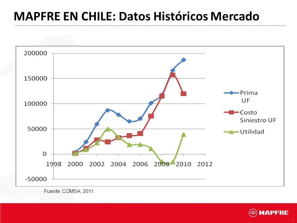 MAPFRE EN CHILE: Datos Históricos Mercado