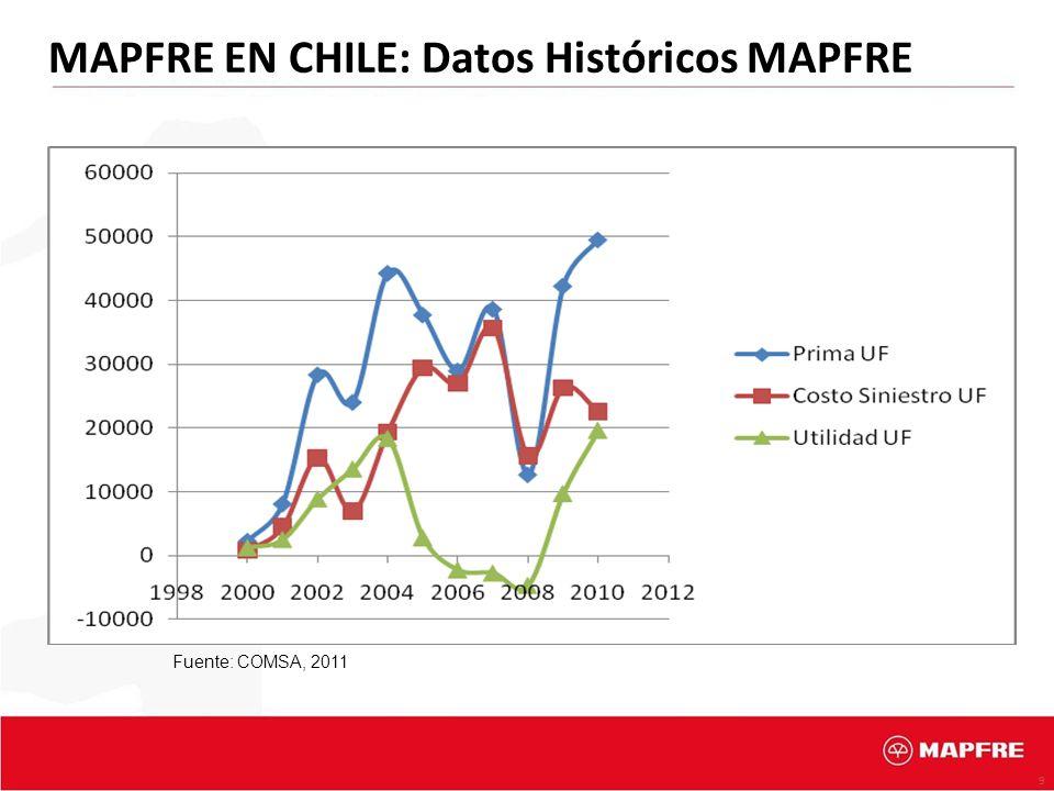 MAPFRE EN CHILE: Datos Históricos MAPFRE