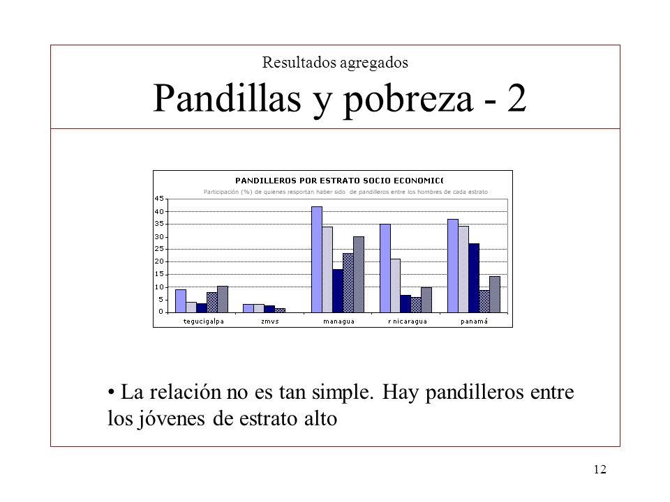 Resultados agregados Pandillas y pobreza - 2