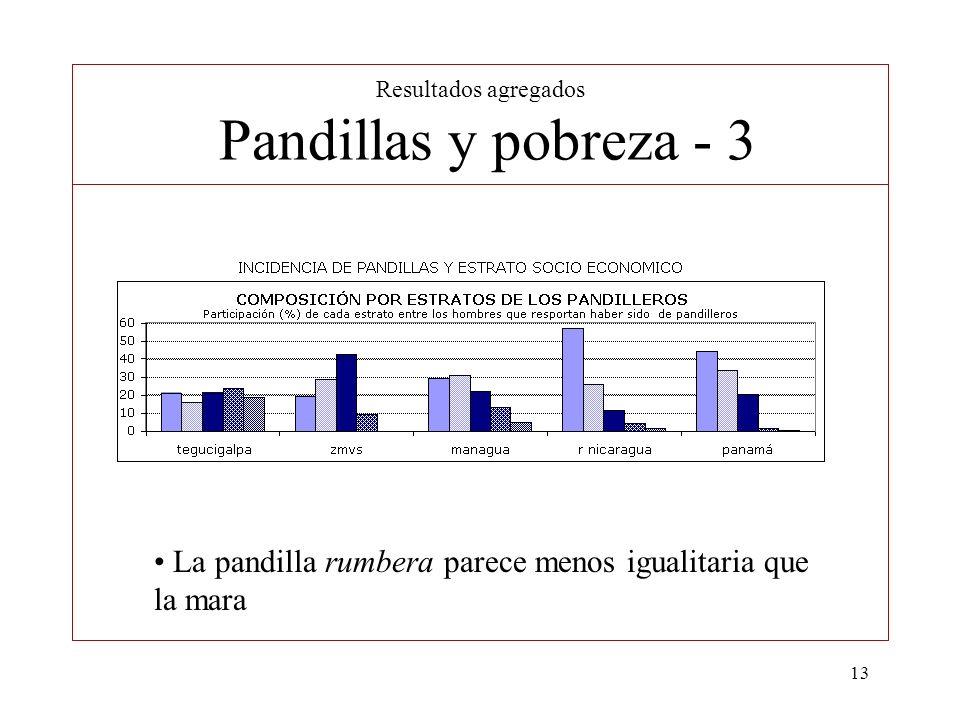 Resultados agregados Pandillas y pobreza - 3