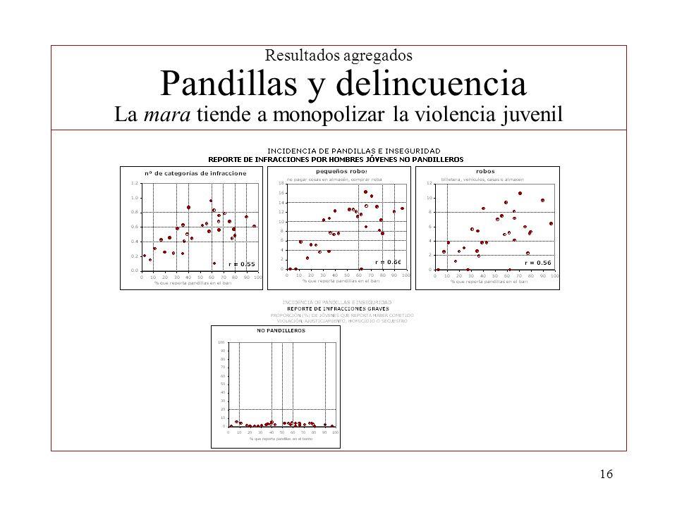 Resultados agregados Pandillas y delincuencia La mara tiende a monopolizar la violencia juvenil