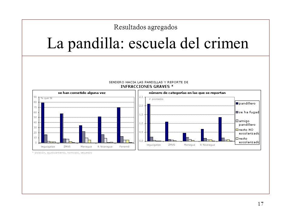 Resultados agregados La pandilla: escuela del crimen
