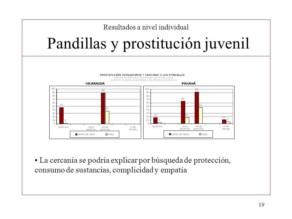 Resultados a nivel individual Pandillas y prostitución juvenil