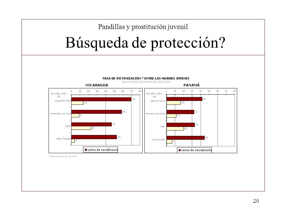 Pandillas y prostitución juvenil Búsqueda de protección