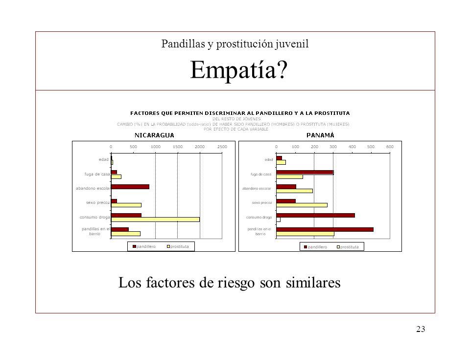 Pandillas y prostitución juvenil Empatía