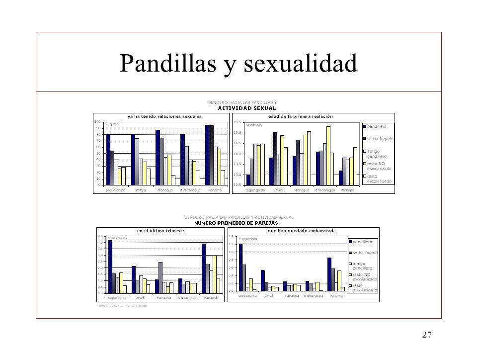 Pandillas y sexualidad