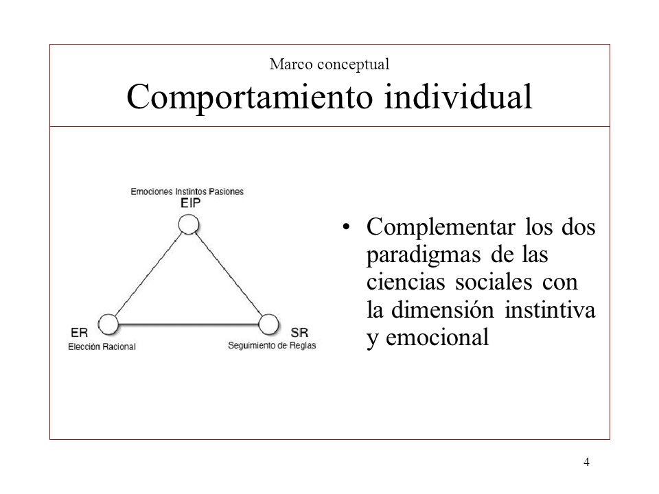 Marco conceptual Comportamiento individual