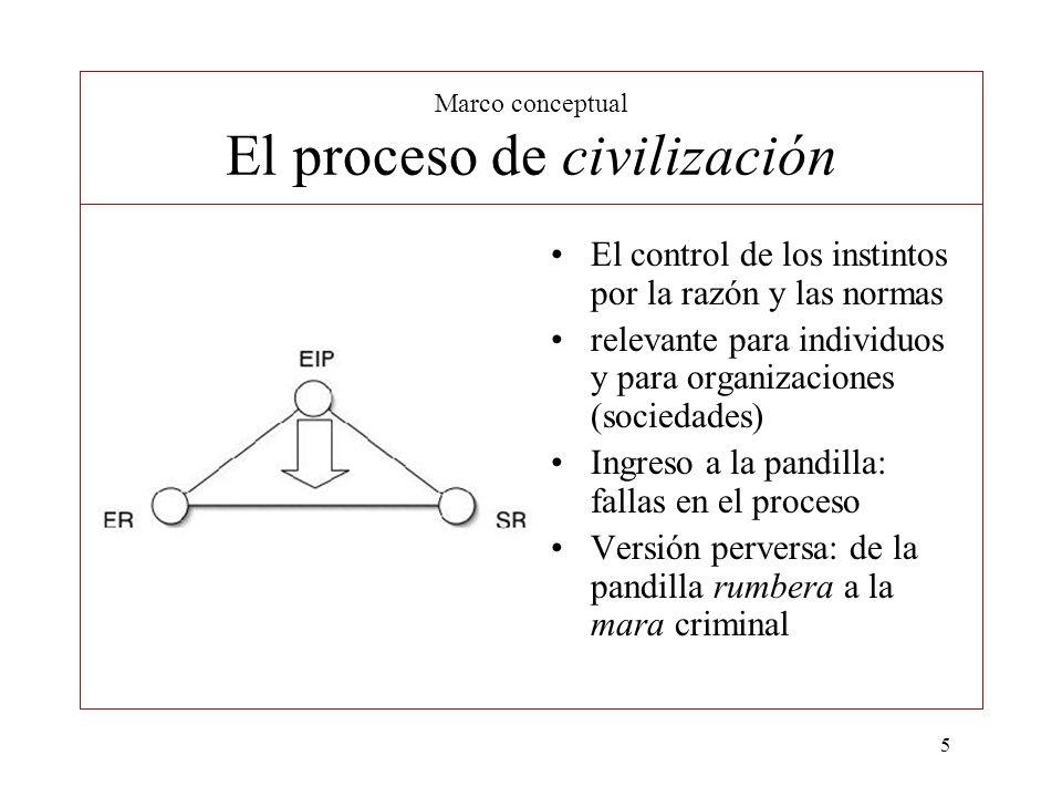 Marco conceptual El proceso de civilización