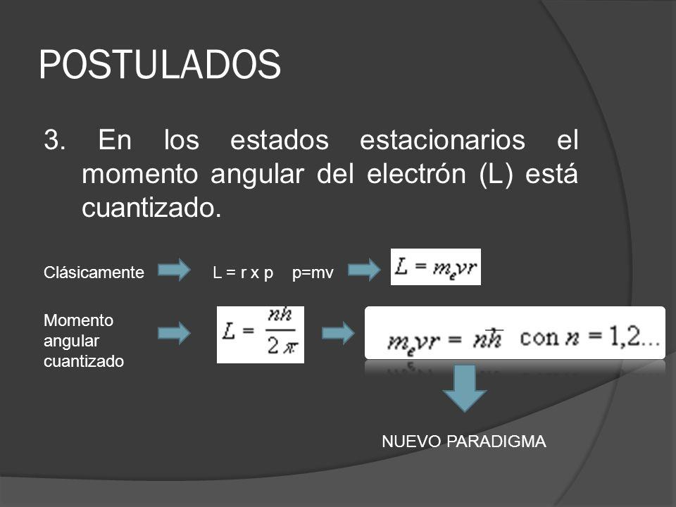 POSTULADOS3. En los estados estacionarios el momento angular del electrón (L) está cuantizado. Clásicamente.