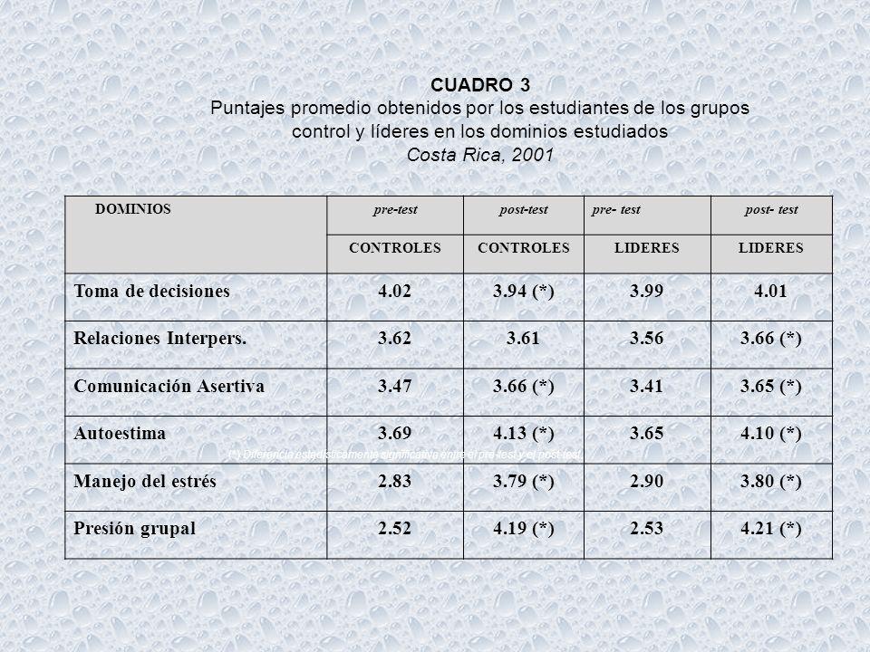 Puntajes promedio obtenidos por los estudiantes de los grupos