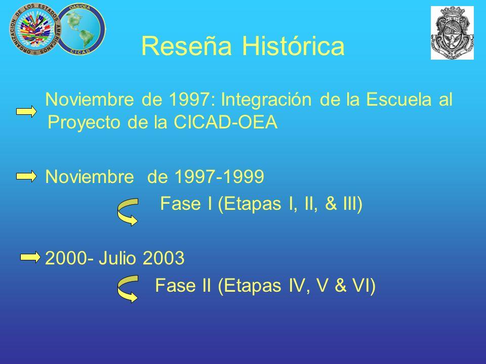 Reseña Histórica Noviembre de 1997: Integración de la Escuela al Proyecto de la CICAD-OEA. Noviembre de 1997-1999.