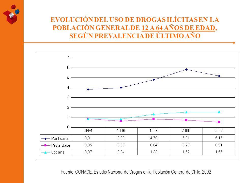 EVOLUCIÓN DEL USO DE DROGAS ILÍCITAS EN LA POBLACIÓN GENERAL DE 12 A 64 AÑOS DE EDAD, SEGÚN PREVALENCIA DE ÚLTIMO AÑO