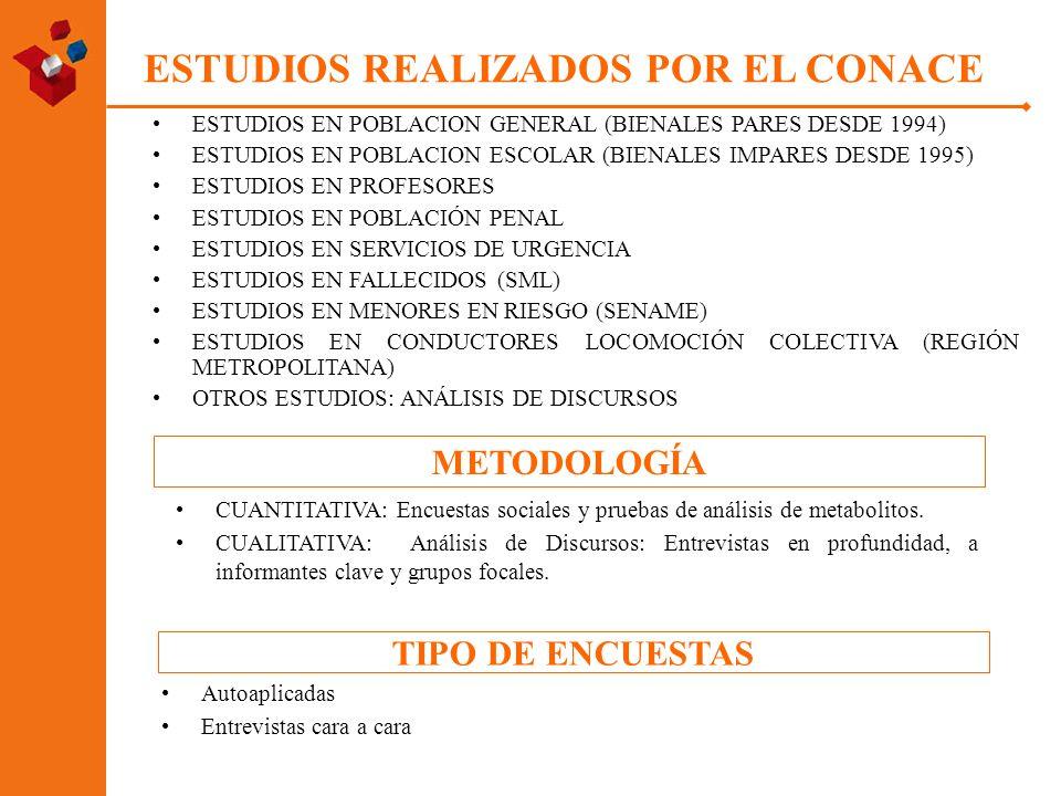 ESTUDIOS REALIZADOS POR EL CONACE