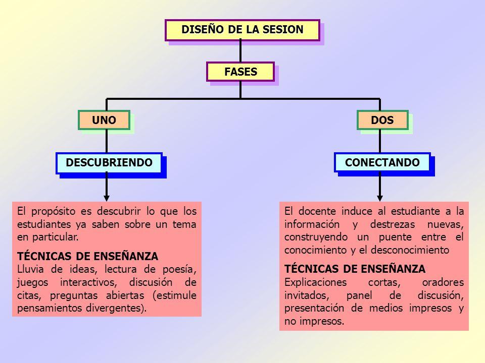 DISEÑO DE LA SESION FASES. UNO. DOS. DESCUBRIENDO. CONECTANDO.