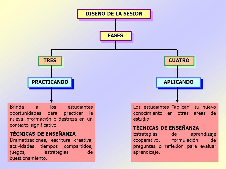 DISEÑO DE LA SESION FASES. TRES. CUATRO. PRACTICANDO. APLICANDO.