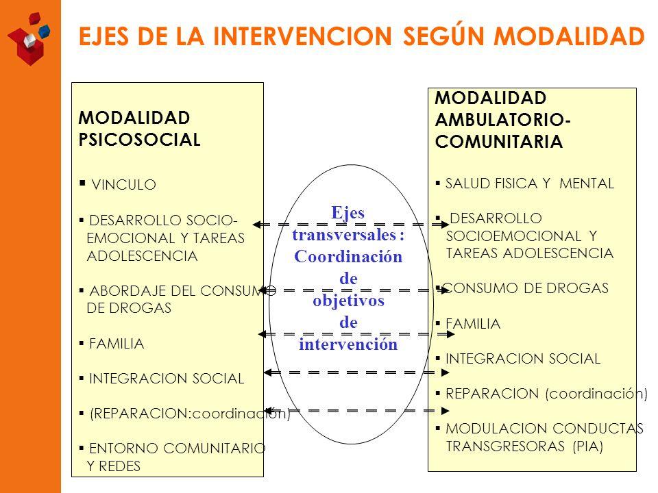 transversales : Coordinación