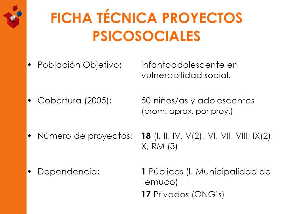FICHA TÉCNICA PROYECTOS PSICOSOCIALES