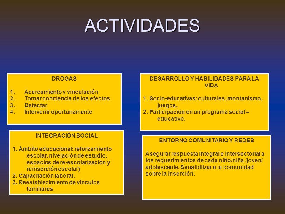DESARROLLO Y HABILIDADES PARA LA VIDA ENTORNO COMUNITARIO Y REDES