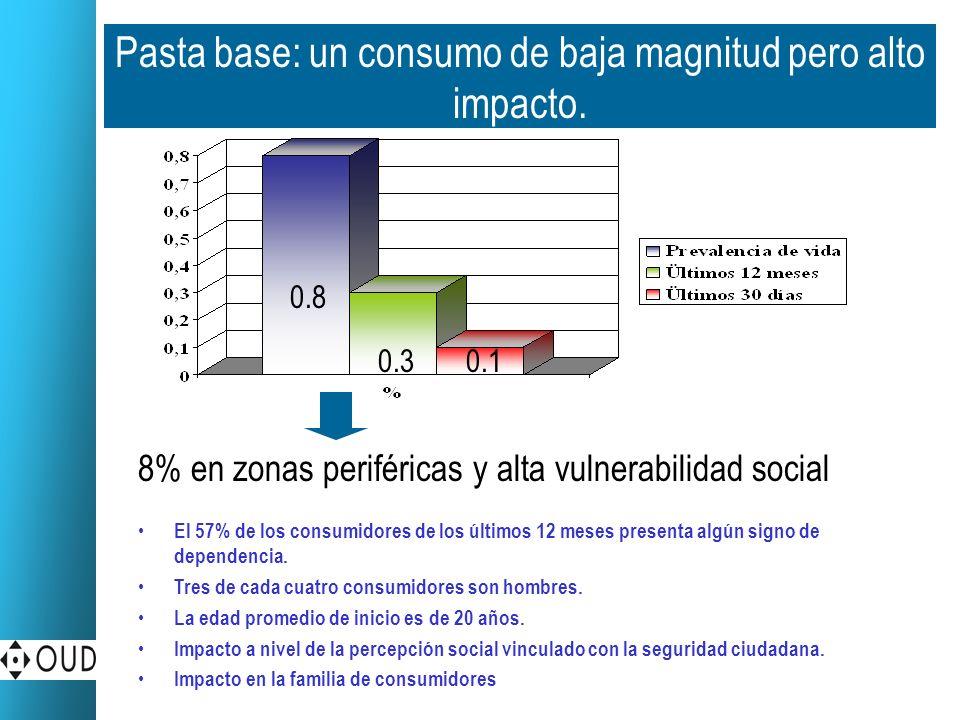 Pasta base: un consumo de baja magnitud pero alto impacto.
