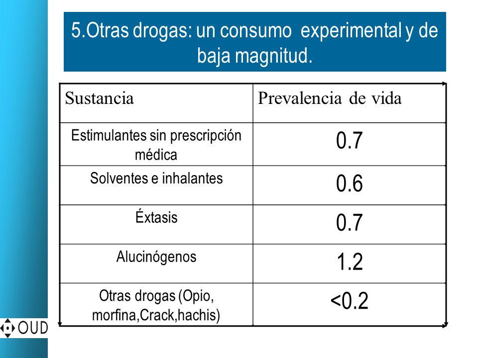 5.Otras drogas: un consumo experimental y de baja magnitud.