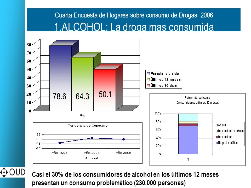 Cuarta Encuesta de Hogares sobre consumo de Drogas 2006 1