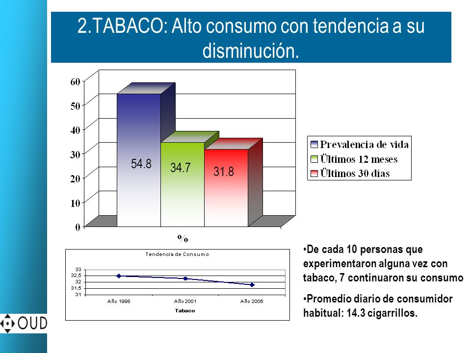 2.TABACO: Alto consumo con tendencia a su disminución.