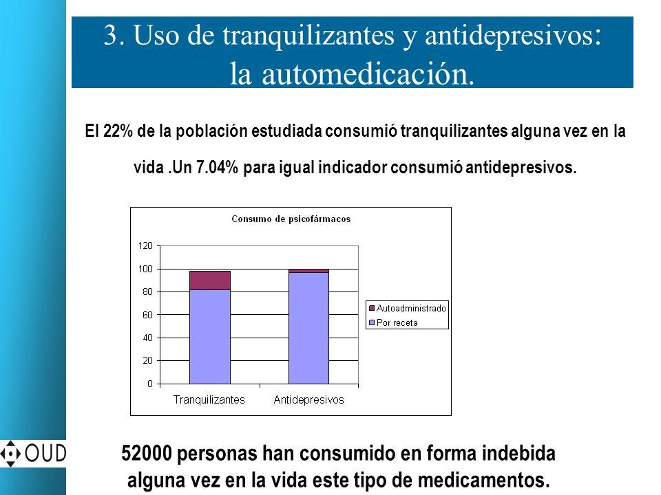 3. Uso de tranquilizantes y antidepresivos: la automedicación.