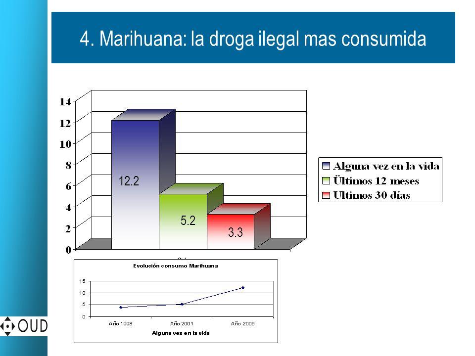 4. Marihuana: la droga ilegal mas consumida