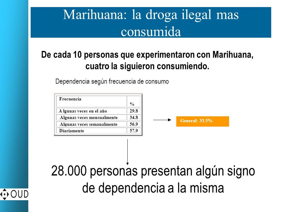 Marihuana: la droga ilegal mas consumida