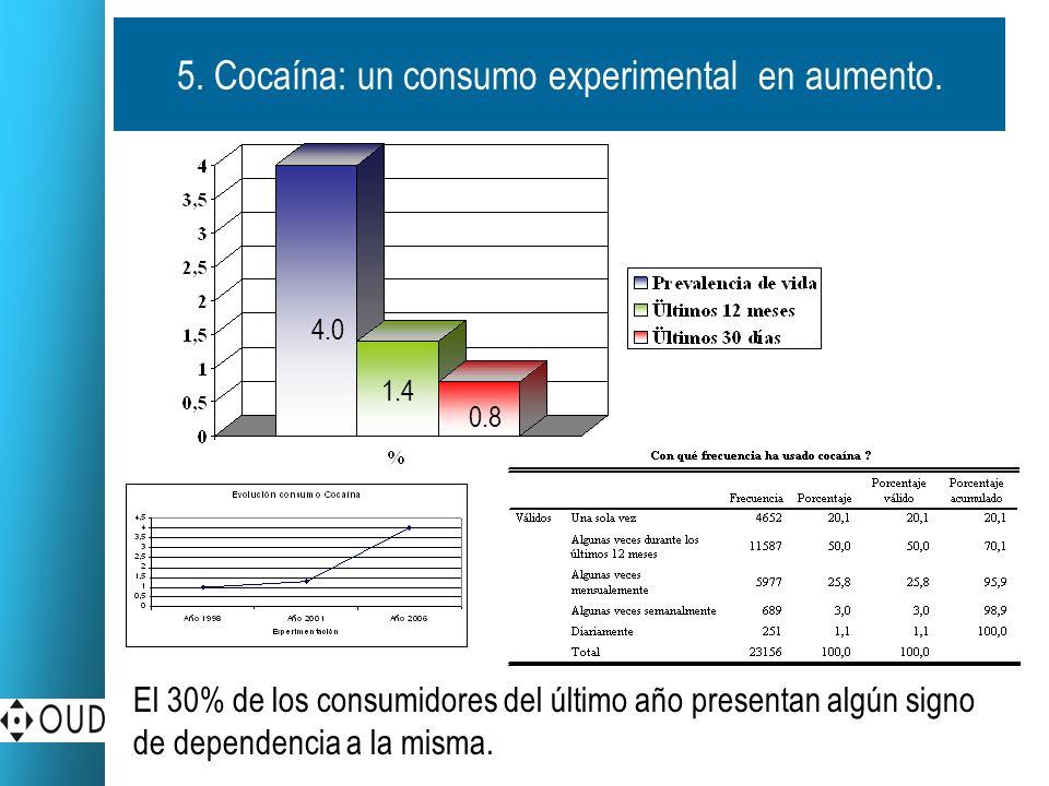 5. Cocaína: un consumo experimental en aumento.
