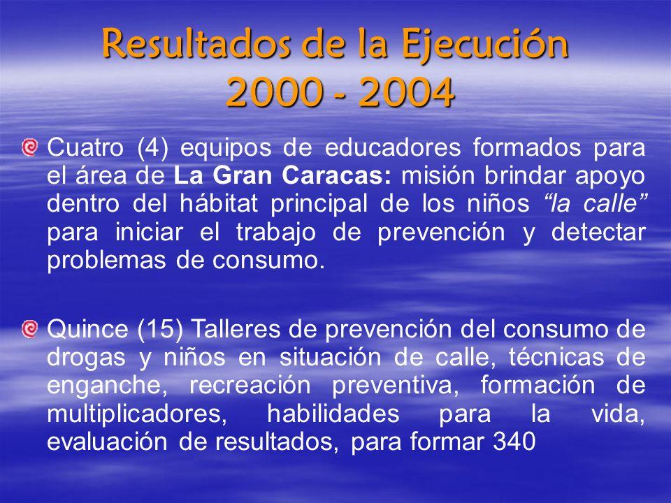Resultados de la Ejecución 2000 - 2004
