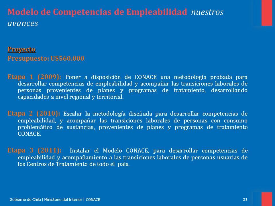 Modelo de Competencias de Empleabilidad nuestros avances