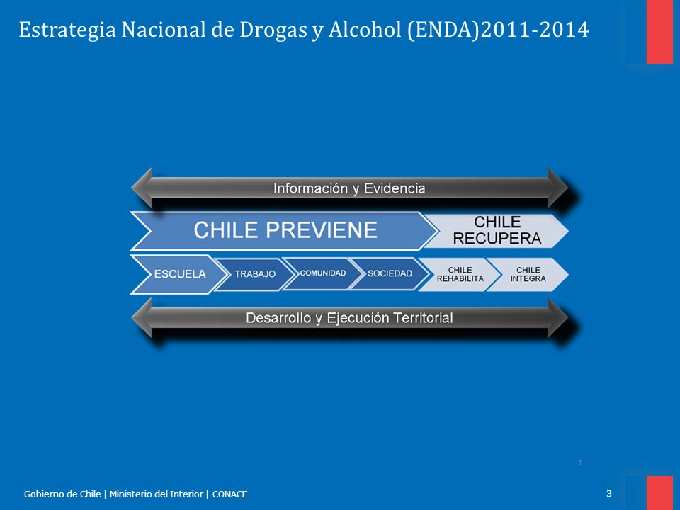 Estrategia Nacional de Drogas y Alcohol (ENDA)2011-2014