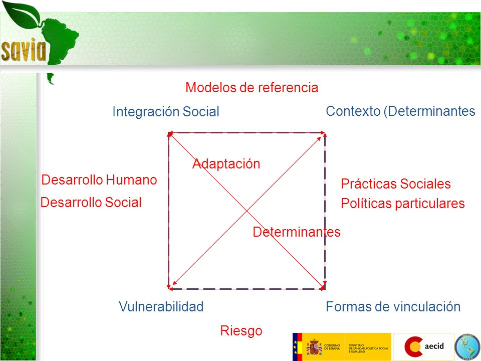 Modelos de referencia Integración Social. Contexto (Determinantes. Adaptación. Desarrollo Humano.