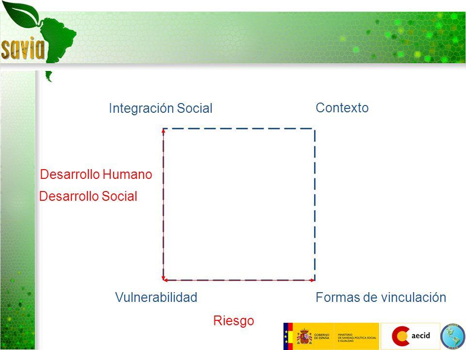 Integración Social Contexto. Desarrollo Humano. Desarrollo Social. Vulnerabilidad. Formas de vinculación.